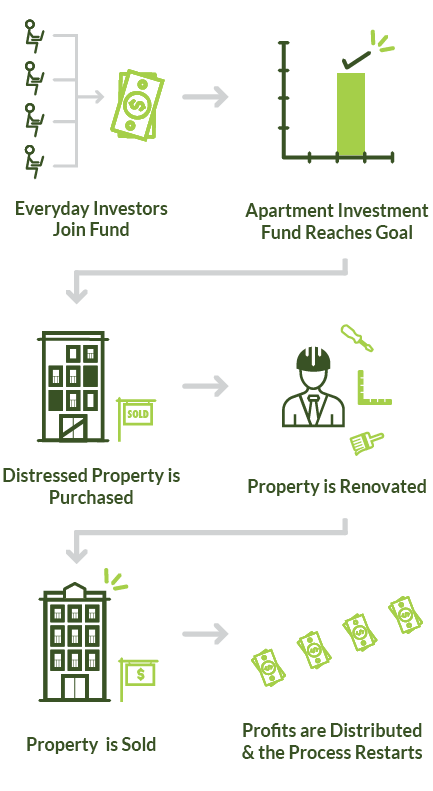apartment investment process graphic for mobile